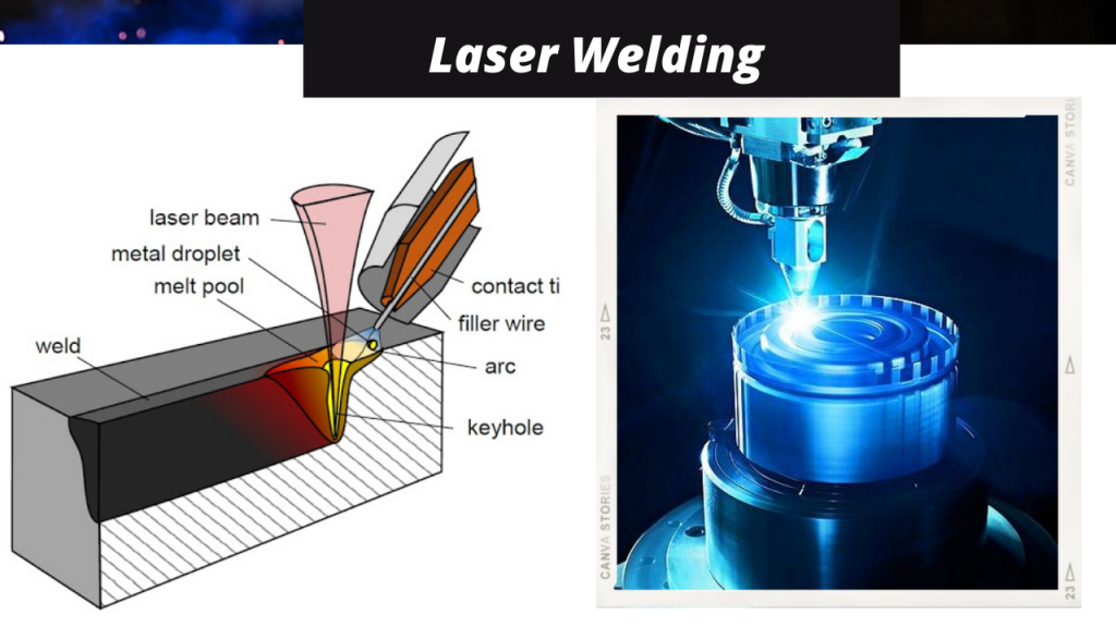 Laser Welding 2021