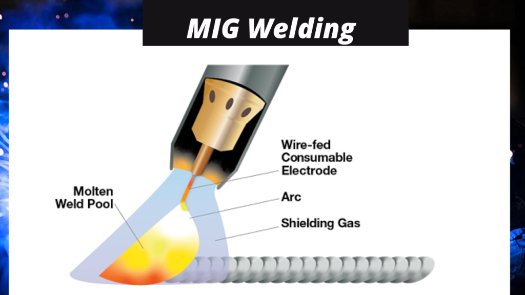 Metal Inert gas MIG welding 2021