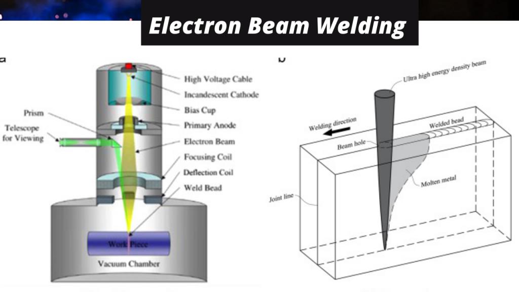 Electron Beam Welding 2021