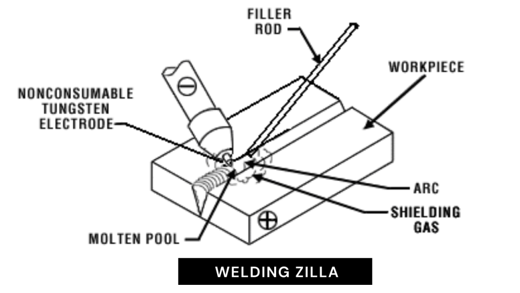 How to Weld Stainless Steel?