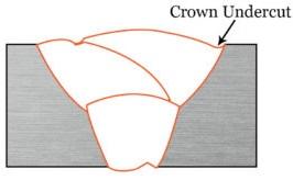 External Undercut or Crown Undercut in welding
