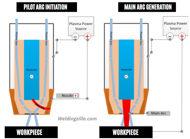 How Plasma Cutting Works