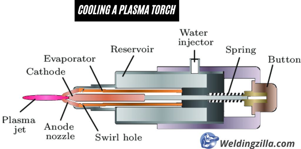Cooling a plasma torch