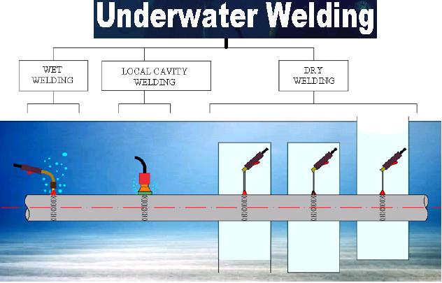 Underwater Welding (2021) - How Does Underwater Welding Works?